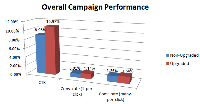Google Ad sitelinks improve campaign performance